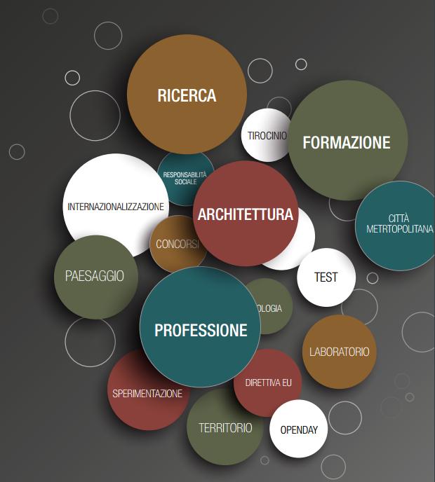 Appunti della conferenza nazionale sull architettura for Programmi 3d architettura