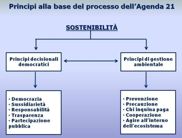 Principi_Agenda21